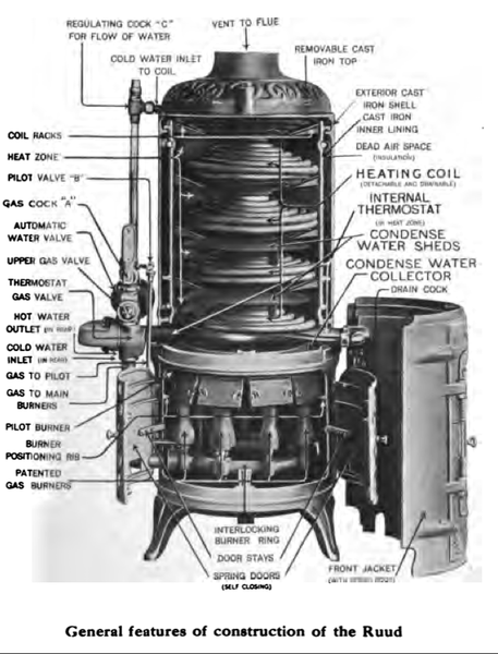 Anatomy_of_the_Ruud_Instantaneous_Water_Heater_1915